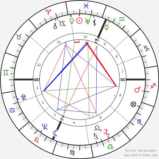 Madeline Houston McWhinney birth chart, Madeline Houston McWhinney astro natal horoscope, astrology