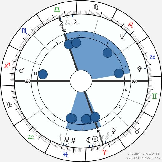 Marianne Alireza wikipedia, horoscope, astrology, instagram