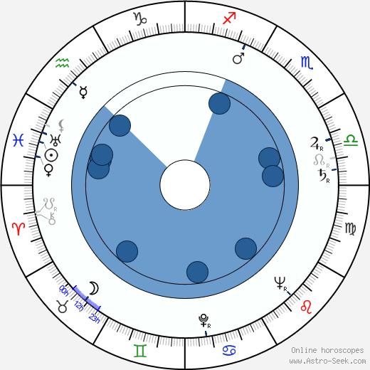 Martha O'Driscoll wikipedia, horoscope, astrology, instagram