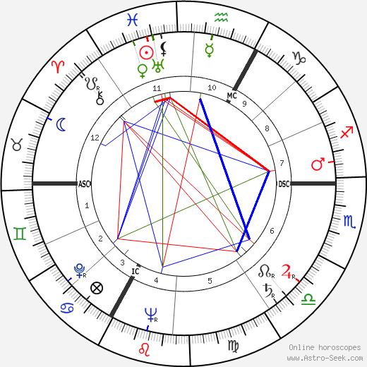 Maurice Biraud день рождения гороскоп, Maurice Biraud Натальная карта онлайн