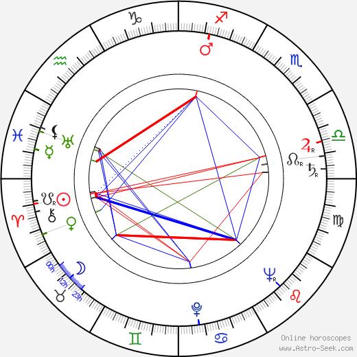 Patrick Magee astro natal birth chart, Patrick Magee horoscope, astrology