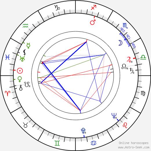 Pentti Koskimies birth chart, Pentti Koskimies astro natal horoscope, astrology