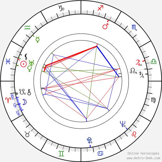 Pentti Kultala birth chart, Pentti Kultala astro natal horoscope, astrology