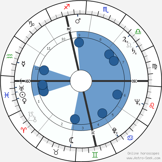 Pier Paolo Pasolini wikipedia, horoscope, astrology, instagram
