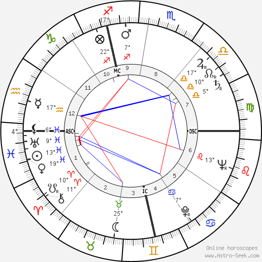Pier Paolo Pasolini birth chart, biography, wikipedia 2018, 2019