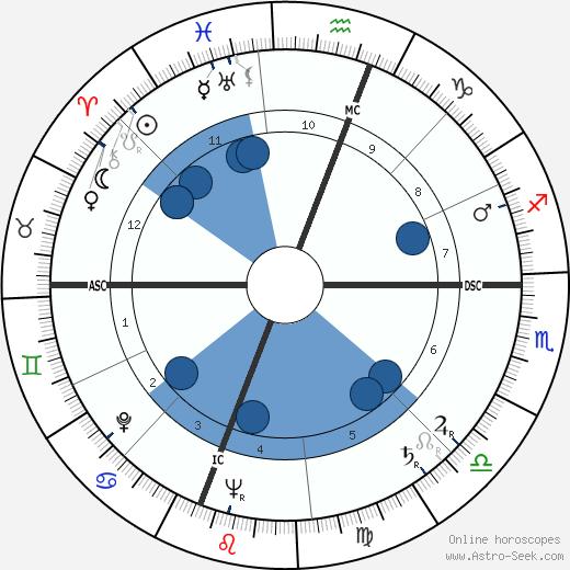 Richard M. Hoban wikipedia, horoscope, astrology, instagram