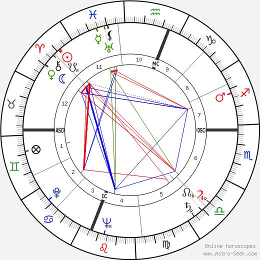 Richard M. Hoban день рождения гороскоп, Richard M. Hoban Натальная карта онлайн