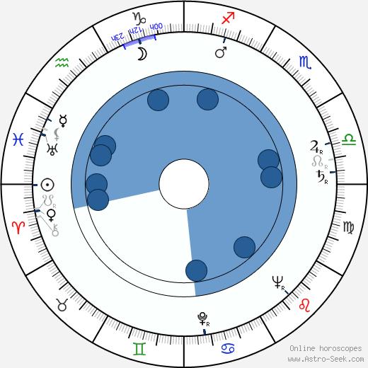 Russ Meyer wikipedia, horoscope, astrology, instagram