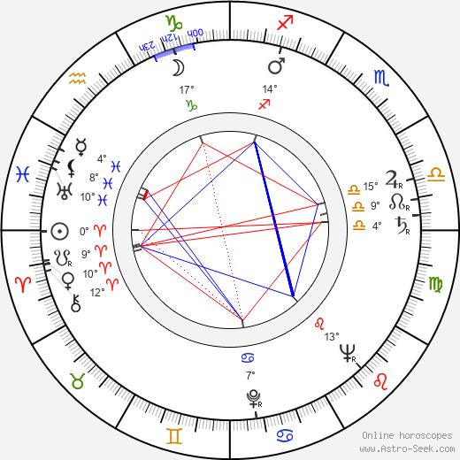 Russ Meyer birth chart, biography, wikipedia 2019, 2020