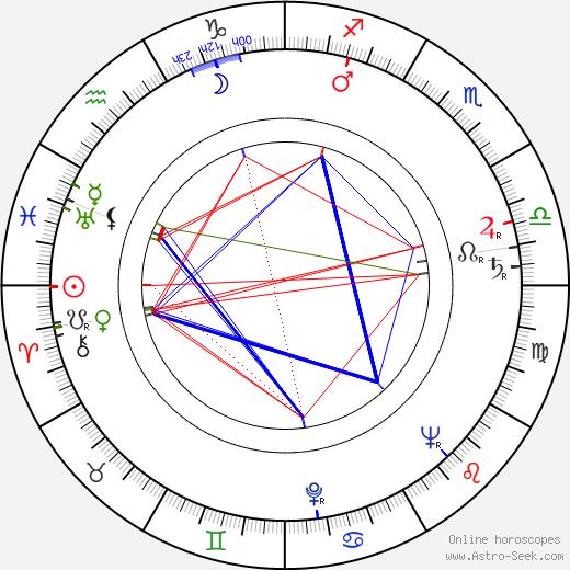 Расс Мейер Russ Meyer день рождения гороскоп, Russ Meyer Натальная карта онлайн