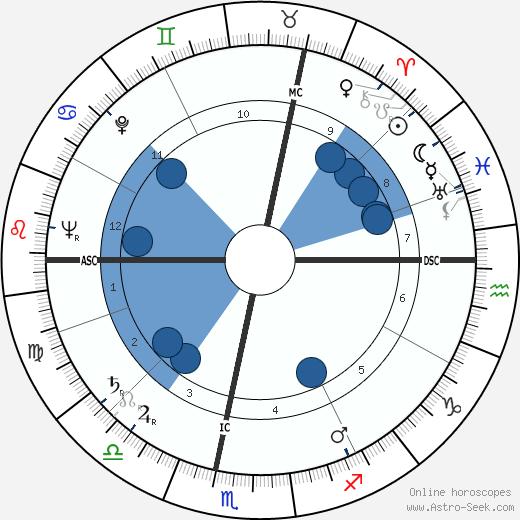 Stefan Wul wikipedia, horoscope, astrology, instagram