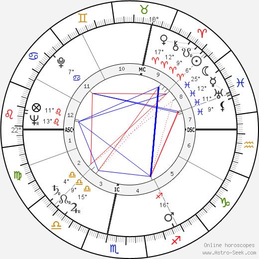 Stefan Wul birth chart, biography, wikipedia 2019, 2020