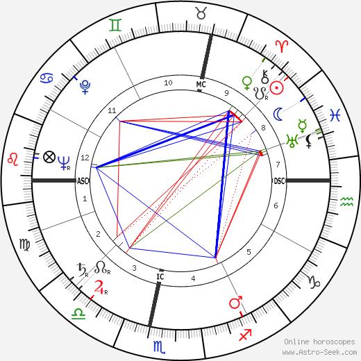 Stefan Wul birth chart, Stefan Wul astro natal horoscope, astrology