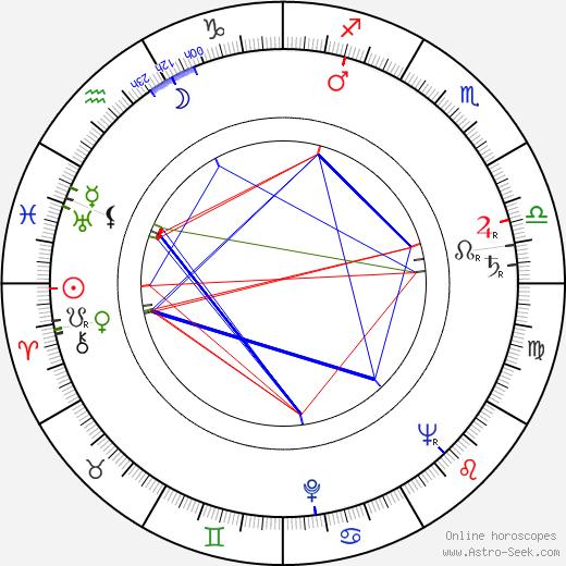 Stewart Stern birth chart, Stewart Stern astro natal horoscope, astrology