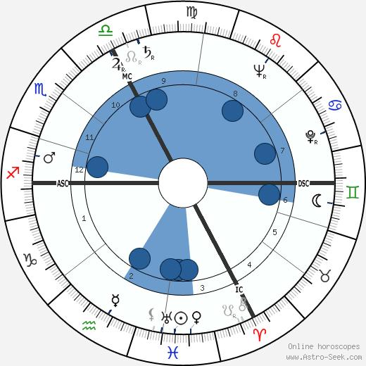 Thomas Jackson Christman wikipedia, horoscope, astrology, instagram