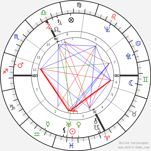 Thomas Jackson Christman tema natale, oroscopo, Thomas Jackson Christman oroscopi gratuiti, astrologia