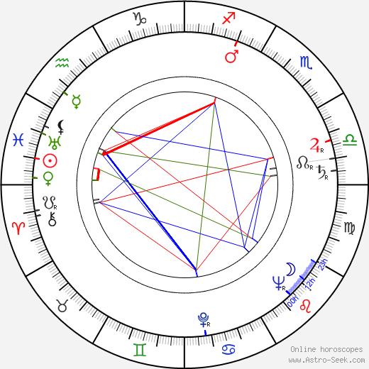 Torsten Föllinger astro natal birth chart, Torsten Föllinger horoscope, astrology