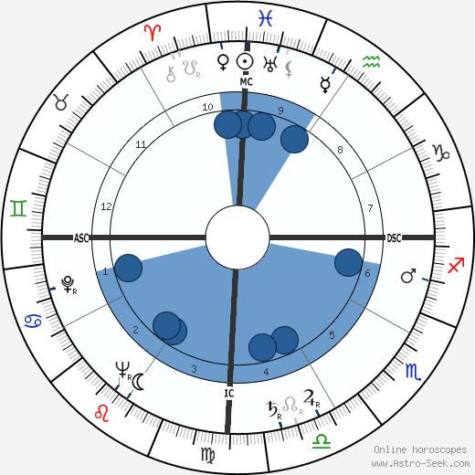 Tun Razak wikipedia, horoscope, astrology, instagram