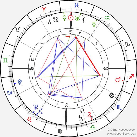 Tun Razak tema natale, oroscopo, Tun Razak oroscopi gratuiti, astrologia
