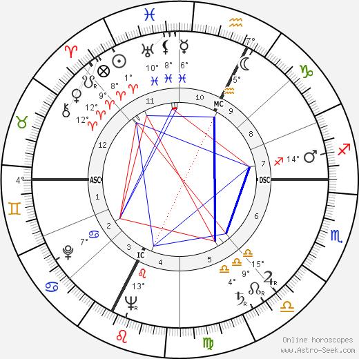 Ugo Tognazzi birth chart, biography, wikipedia 2019, 2020