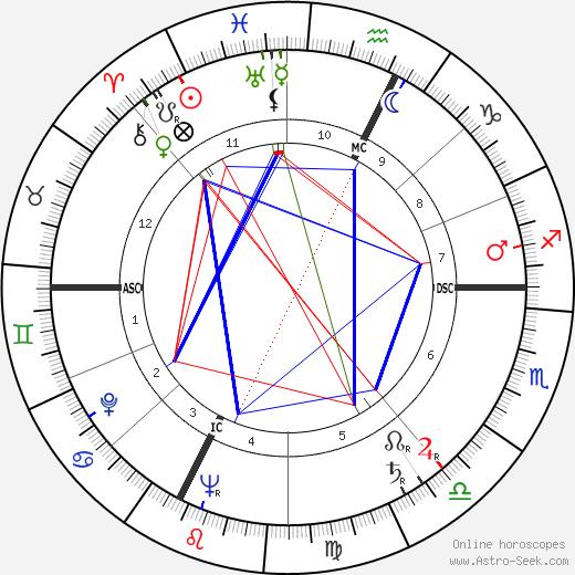 Ugo Tognazzi astro natal birth chart, Ugo Tognazzi horoscope, astrology