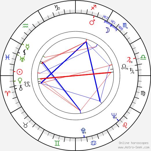 Walter Grauman astro natal birth chart, Walter Grauman horoscope, astrology