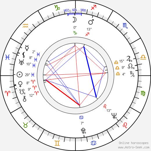 Wyndol Gray birth chart, biography, wikipedia 2019, 2020
