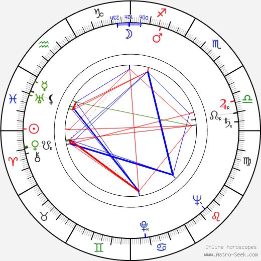 Wyndol Gray birth chart, Wyndol Gray astro natal horoscope, astrology