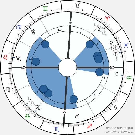 Yitzhak Rabin wikipedia, horoscope, astrology, instagram