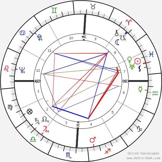 Ицхак Рабин Yitzhak Rabin день рождения гороскоп, Yitzhak Rabin Натальная карта онлайн