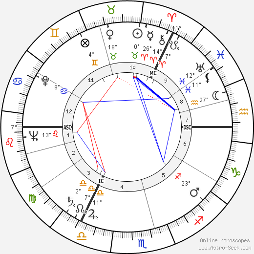 Alistair MacLean birth chart, biography, wikipedia 2019, 2020