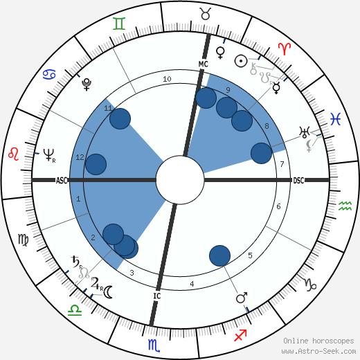 Antoine Blondin wikipedia, horoscope, astrology, instagram