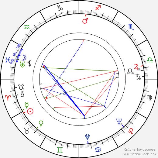 Aristide Teica astro natal birth chart, Aristide Teica horoscope, astrology