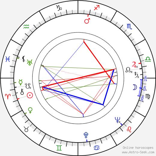 Arthur Batanides birth chart, Arthur Batanides astro natal horoscope, astrology
