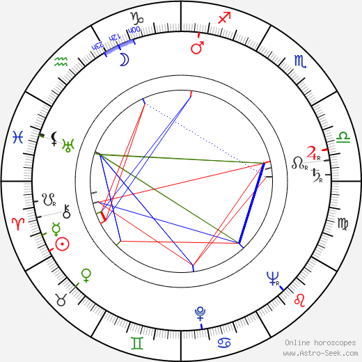 Barbara Hale birth chart, Barbara Hale astro natal horoscope, astrology