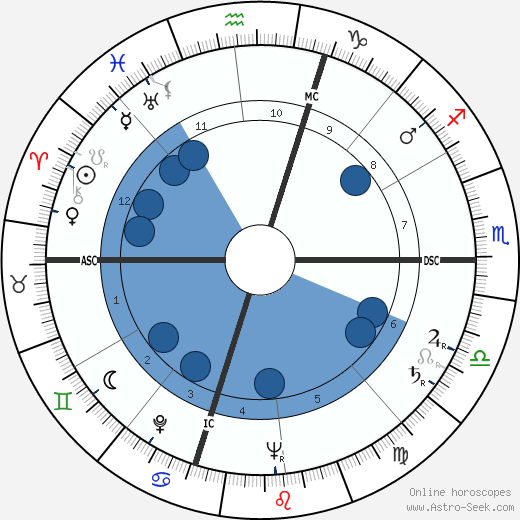 Carlo Lizzani wikipedia, horoscope, astrology, instagram