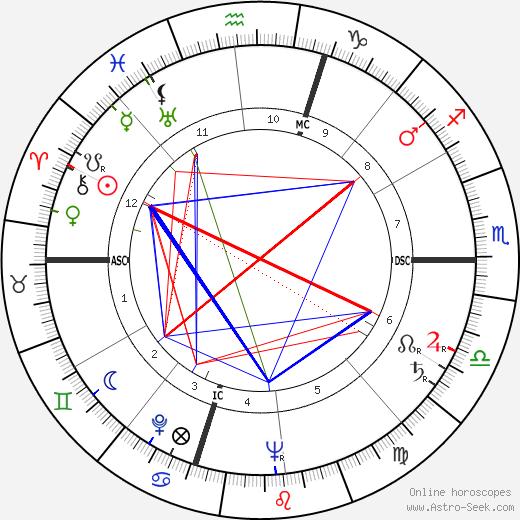 Carlo Lizzani birth chart, Carlo Lizzani astro natal horoscope, astrology