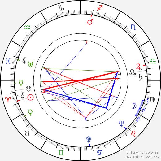 Кармен Макрей Carmen McRae день рождения гороскоп, Carmen McRae Натальная карта онлайн