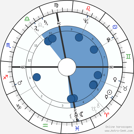 Charles Mingus horoscope, astrology, sign, zodiac, date of birth, instagram