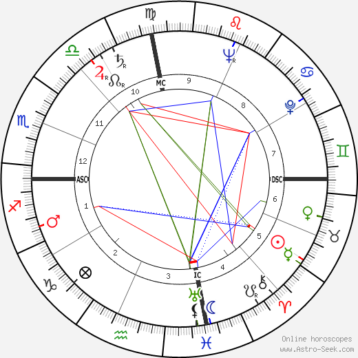 Charles Mingus astro natal birth chart, Charles Mingus horoscope, astrology