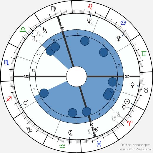 Daniele D'Anza wikipedia, horoscope, astrology, instagram