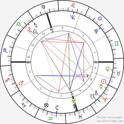 Daniele D'Anza день рождения гороскоп, Daniele D'Anza Натальная карта онлайн