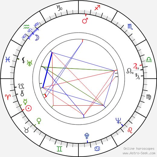 Daniele Vargas день рождения гороскоп, Daniele Vargas Натальная карта онлайн