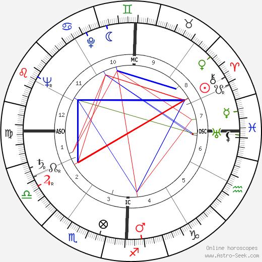 Doris Day astro natal birth chart, Doris Day horoscope, astrology