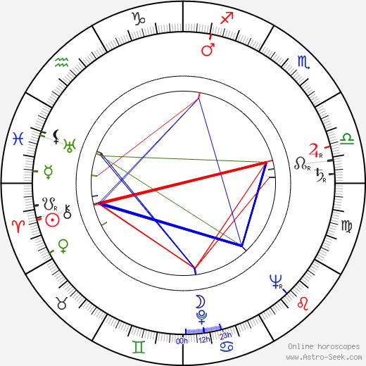 Dorothy Hart astro natal birth chart, Dorothy Hart horoscope, astrology