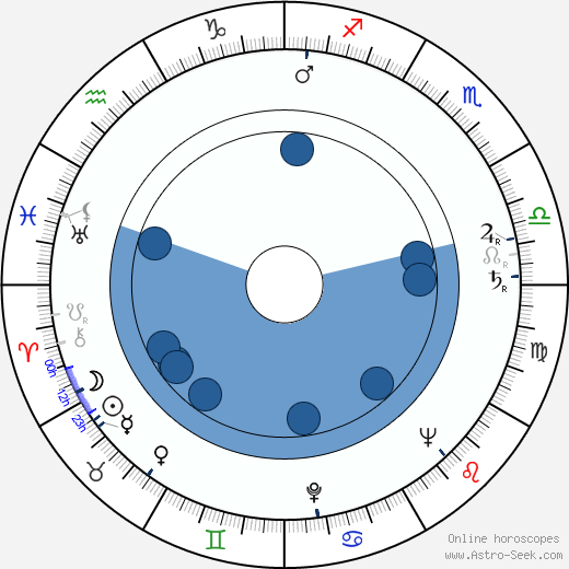 Eric Sinclair wikipedia, horoscope, astrology, instagram