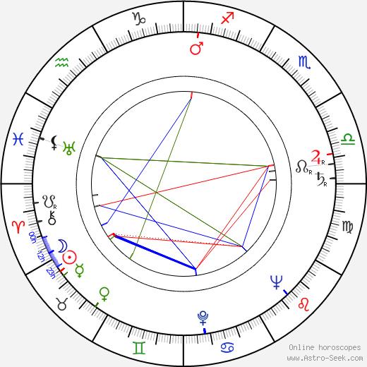 Eric Sinclair день рождения гороскоп, Eric Sinclair Натальная карта онлайн