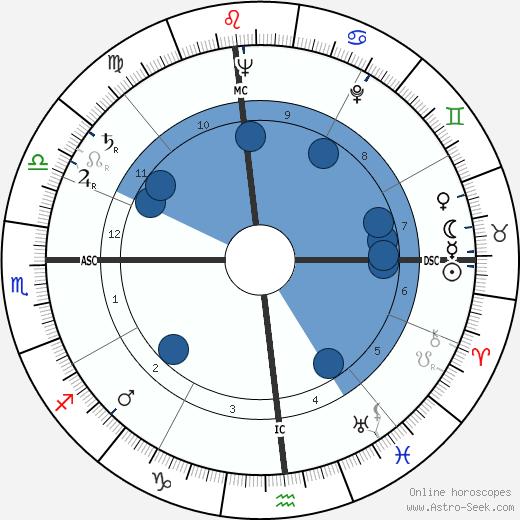 Ernie Mason wikipedia, horoscope, astrology, instagram