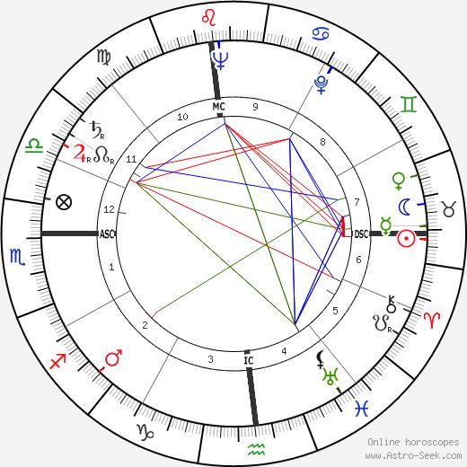 Ernie Mason tema natale, oroscopo, Ernie Mason oroscopi gratuiti, astrologia