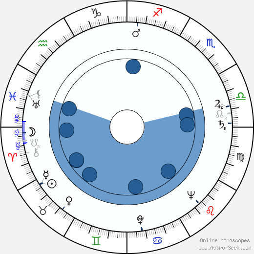 Fred Delmare horoscope, astrology, sign, zodiac, date of birth, instagram